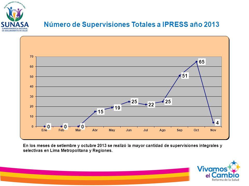 Número de Supervisiones Totales a IPRESS año 2013 En los meses de setiembre y octubre 2013 se realizó la mayor cantidad de supervisiones integrales y selectivas en Lima Metropolitana y Regiones.