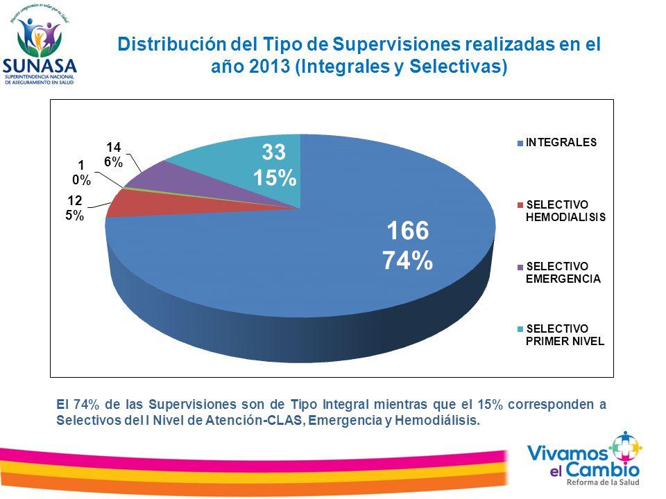 Distribución del Tipo de Supervisiones realizadas en el año 2013 (Integrales y Selectivas) El 74% de las Supervisiones son de Tipo Integral mientras que el 15% corresponden a Selectivos del I Nivel de Atención-CLAS, Emergencia y Hemodiálisis.