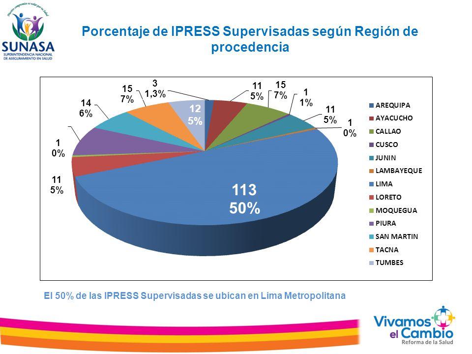 Porcentaje de IPRESS Supervisadas según Región de procedencia El 50% de las IPRESS Supervisadas se ubican en Lima Metropolitana