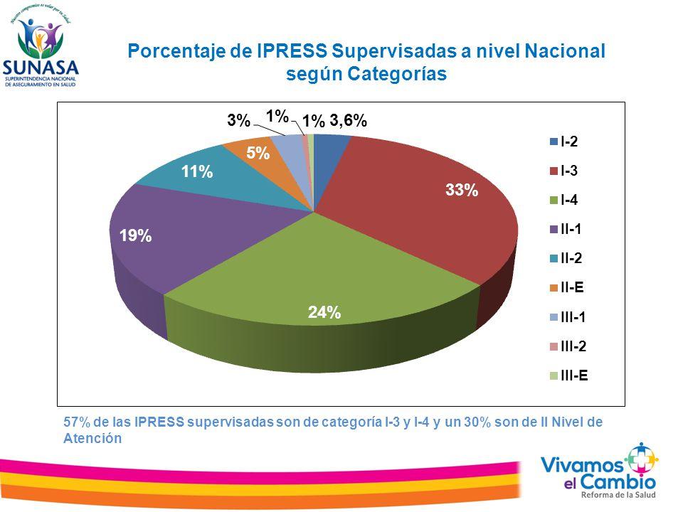 Porcentaje de IPRESS Supervisadas a nivel Nacional según Categorías 57% de las IPRESS supervisadas son de categoría I-3 y I-4 y un 30% son de II Nivel