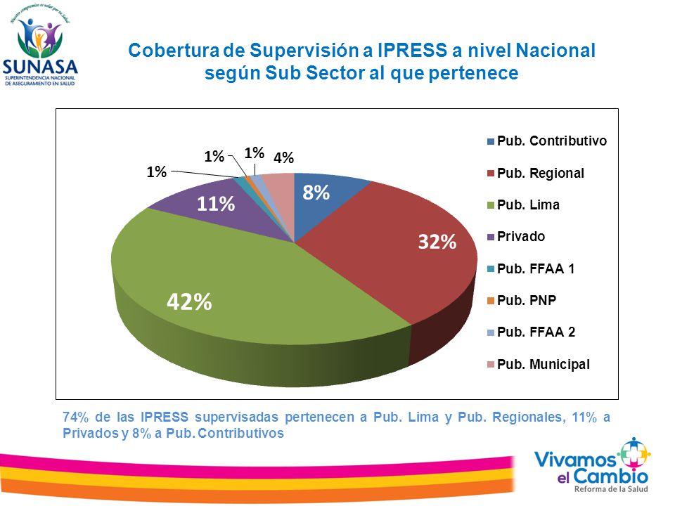Cobertura de Supervisión a IPRESS a nivel Nacional según Sub Sector al que pertenece 74% de las IPRESS supervisadas pertenecen a Pub. Lima y Pub. Regi