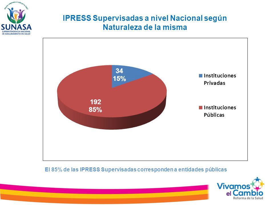 IPRESS Supervisadas a nivel Nacional según Naturaleza de la misma El 85% de las IPRESS Supervisadas corresponden a entidades públicas