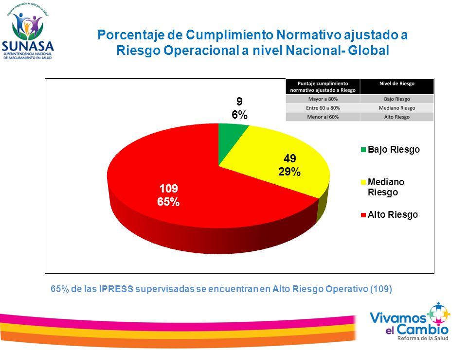 Porcentaje de Cumplimiento Normativo ajustado a Riesgo Operacional a nivel Nacional- Global 65% de las IPRESS supervisadas se encuentran en Alto Riesg