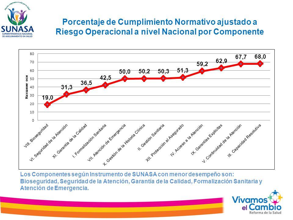 Porcentaje de Cumplimiento Normativo ajustado a Riesgo Operacional a nivel Nacional por Componente Los Componentes según Instrumento de SUNASA con menor desempeño son: Bioseguridad, Seguridad de la Atención, Garantía de la Calidad, Formalización Sanitaria y Atención de Emergencia.