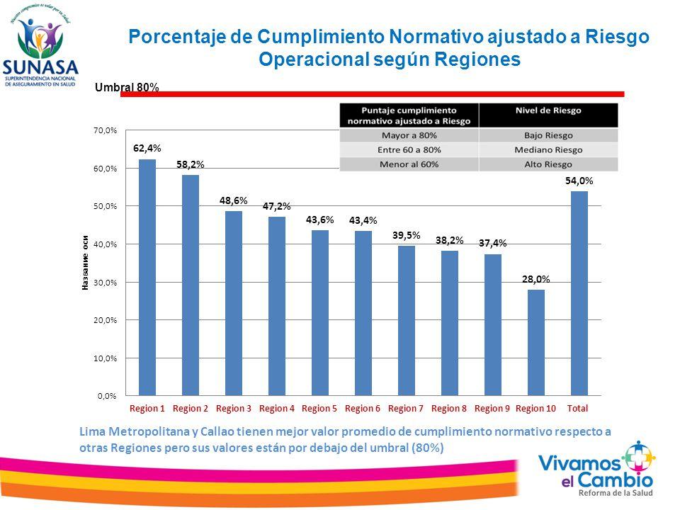Porcentaje de Cumplimiento Normativo ajustado a Riesgo Operacional según Regiones Umbral 80% Lima Metropolitana y Callao tienen mejor valor promedio de cumplimiento normativo respecto a otras Regiones pero sus valores están por debajo del umbral (80%)