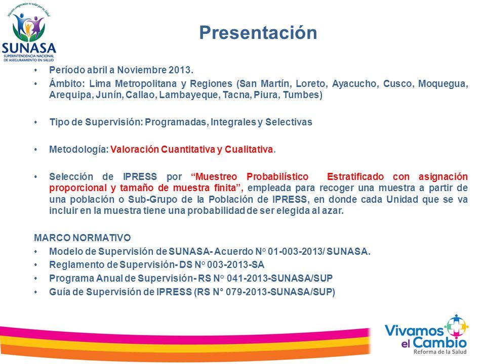 Programa Anual de Supervisión IPRESS 2013 Supervisiones Programadas Periodo Abril – Noviembre 2013 3 Fuente: Programa Anual aprobado con Resolución de Superintendencia N° 041-2013- SUNASA/S DEPARTAMENTOTotal Porcentaje AREQUIPA31.3% AYACUCHO114.9% CALLAO156.6% CUSCO10.4% JUNIN114.9% LAMBAYEQUE10.4% LIMA11350.0% LORETO114.9% MOQUEGUA10.4% PIURA188.0% TACNA156.6% TUMBES125.3% SAN MARTIN146.2% Total general226100.0% Sector SaludTotalPorcentaje Pub.