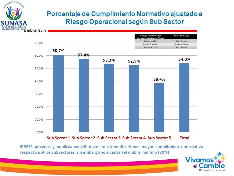 Porcentaje de Cumplimiento Normativo ajustado a Riesgo Operacional según Sub Sector Umbral 80% IPRESS privadas y publicas contributivas en promedio tienen mayor cumplimiento normativo respecto a otros Subsectores, sin embargo no alcanzan el umbral mínimo (80%)