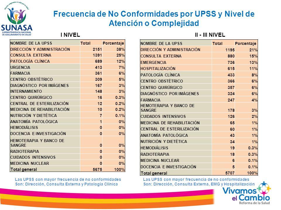 Frecuencia de No Conformidades por UPSS y Nivel de Atención o Complejidad Las UPSS con mayor frecuencia de no conformidades Son: Dirección, Consulta E