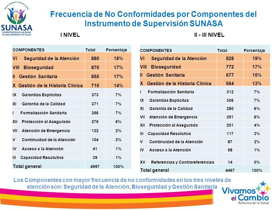 Frecuencia de No Conformidades por Componentes del Instrumento de Supervisión SUNASA Los Componentes con mayor frecuencia de no conformidades en los t