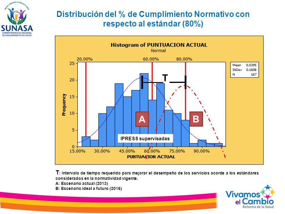 Distribución del % de Cumplimiento Normativo con respecto al estándar (80%) T : Intervalo de tiempo requerido para mejorar el desempeño de los servici