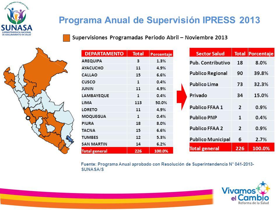 Programa Anual de Supervisión IPRESS 2013 Supervisiones Programadas Periodo Abril – Noviembre 2013 3 Fuente: Programa Anual aprobado con Resolución de