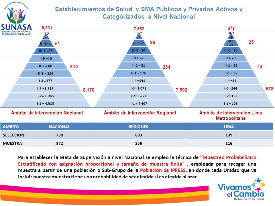Ranking de las IPRESS Supervisadas según Cumplimiento Normativo y Riesgo Operacional (24 últimos) Ranking IPRESS Cumplimiento Normativo/Riesgo CategoríaIPRESS 143 36.96% II-2Publico Regional 144 36.92% I-3Publico Lima 145 36.91% II-1Publico FFAA 146 36.49% II-EPublico Regional 147 35.57% I-3Publico Lima 148 35.54% II-EPublico Regional 149 34.54% II-1Publico FFAA 150 34.09% II-2Publico Regional 151 32.75% I-3Publico Lima 152 32.65% II-EPublico PNP 153 32.14% III-1Publico Regional 154 32.00% I-2Publico Regional 155 31.97% II-1Publico Contributivo 156 31.82% II-1Publico FFAA 157 30.89% II-EPublico Regional 158 30.12% III-1Publico Regional 159 29.92% II-1Publico Regional 160 29.60% II-1Publico Regional 161 29.51% II-1Privado 162 27.95% II-1Publico Regional 163 24.51% II-1Publico Regional 164 22.99% II-EPublico Regional 165 20.68% I-4Publico Lima 166 18.43% II-1Privado 167 17.65% I-4Publico Lima
