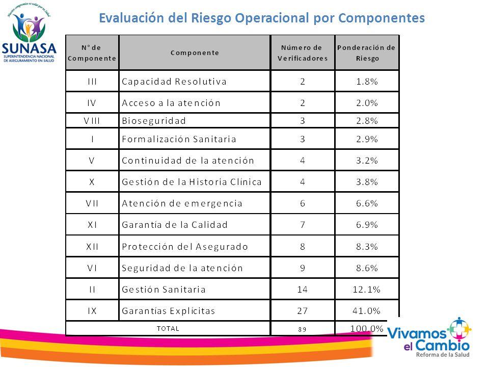 Porcentaje de Cumplimiento Normativo ajustado a Riesgo Operacional a nivel Nacional- Global 65% de las IPRESS supervisadas se encuentran en Alto Riesgo Operativo (109)