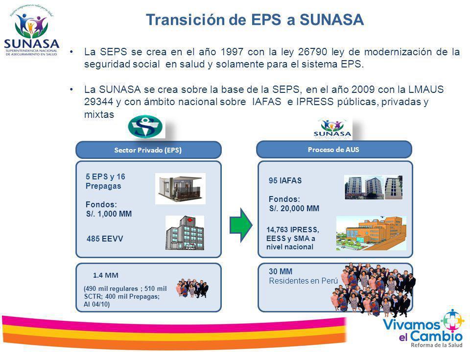 Sector Privado (EPS) 5 EPS y 16 Prepagas Fondos: S/. 1,000 MM (490 mil regulares ; 510 mil SCTR; 400 mil Prepagas; Al 04/10) 485 EEVV 95 IAFAS Fondos: