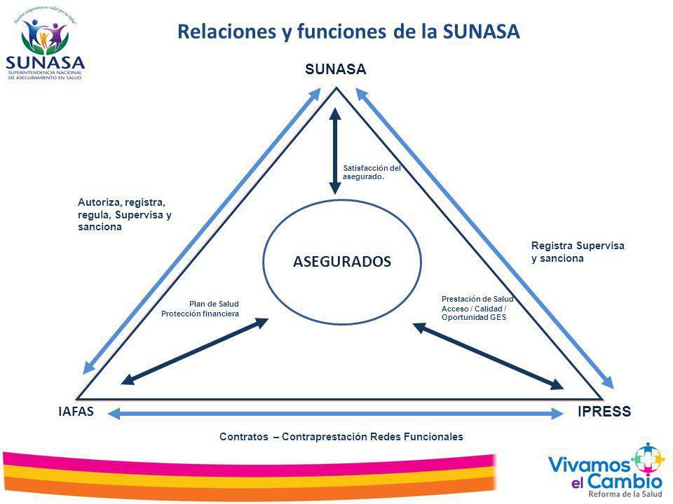 OrientaciónComo se realiza la supervisiónPrincipios Modelo de Supervisión de la SUNASA Orientado a velar que todo residente en el Perú ejerza su derecho de acceso a un conjunto de prestaciones de salud con calidad y oportunidad bajo mecanismos de protección financiera, expresados en diversas modalidades de aseguramiento considerados en la LMAUS.