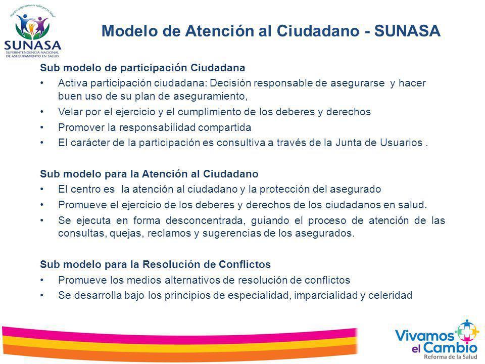 Modelo de Atención al Ciudadano - SUNASA Sub modelo de participación Ciudadana Activa participación ciudadana: Decisión responsable de asegurarse y ha