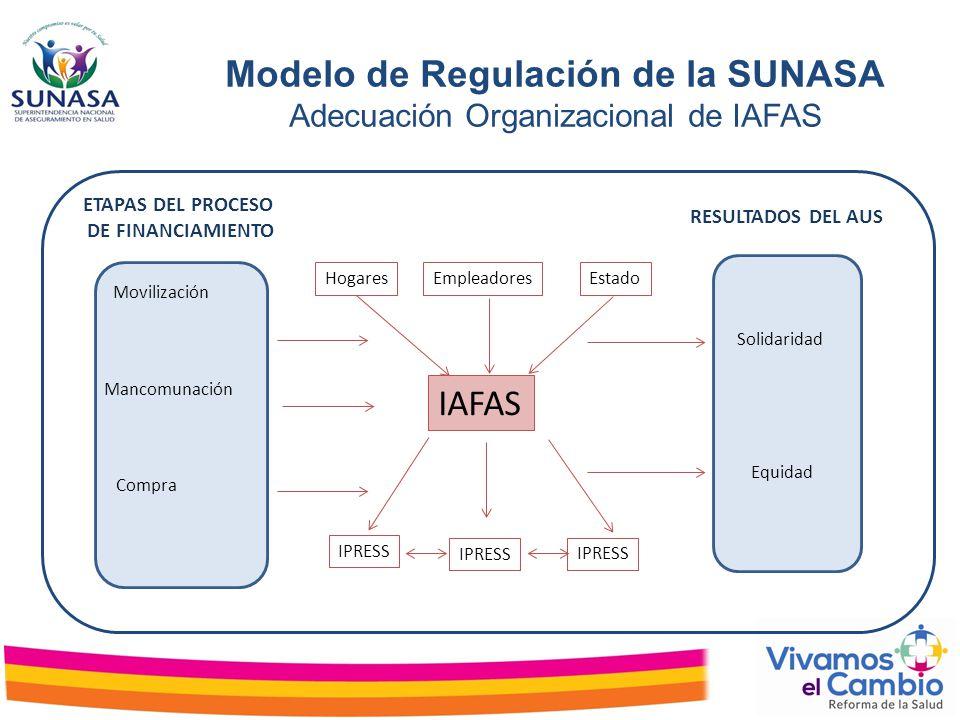 IAFAS HogaresEmpleadoresEstado IPRESS Solidaridad Equidad Movilización Mancomunación Compra ETAPAS DEL PROCESO DE FINANCIAMIENTO RESULTADOS DEL AUS Mo