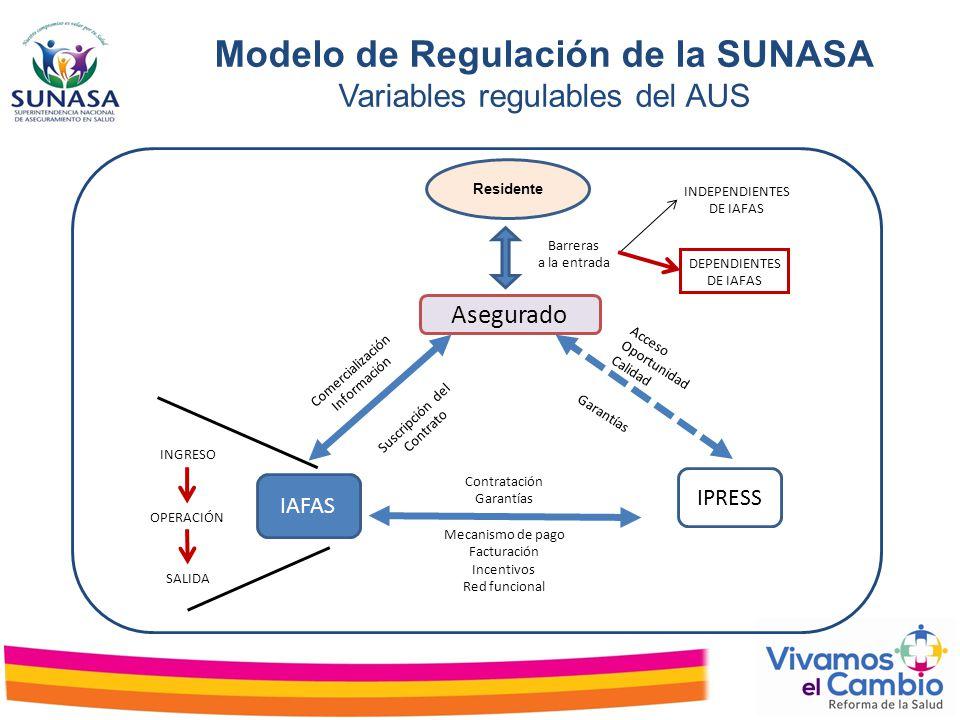 Residente Asegurado Barreras a la entrada IAFAS IPRESS Contratación Garantías Mecanismo de pago Facturación Incentivos Red funcional Comercialización
