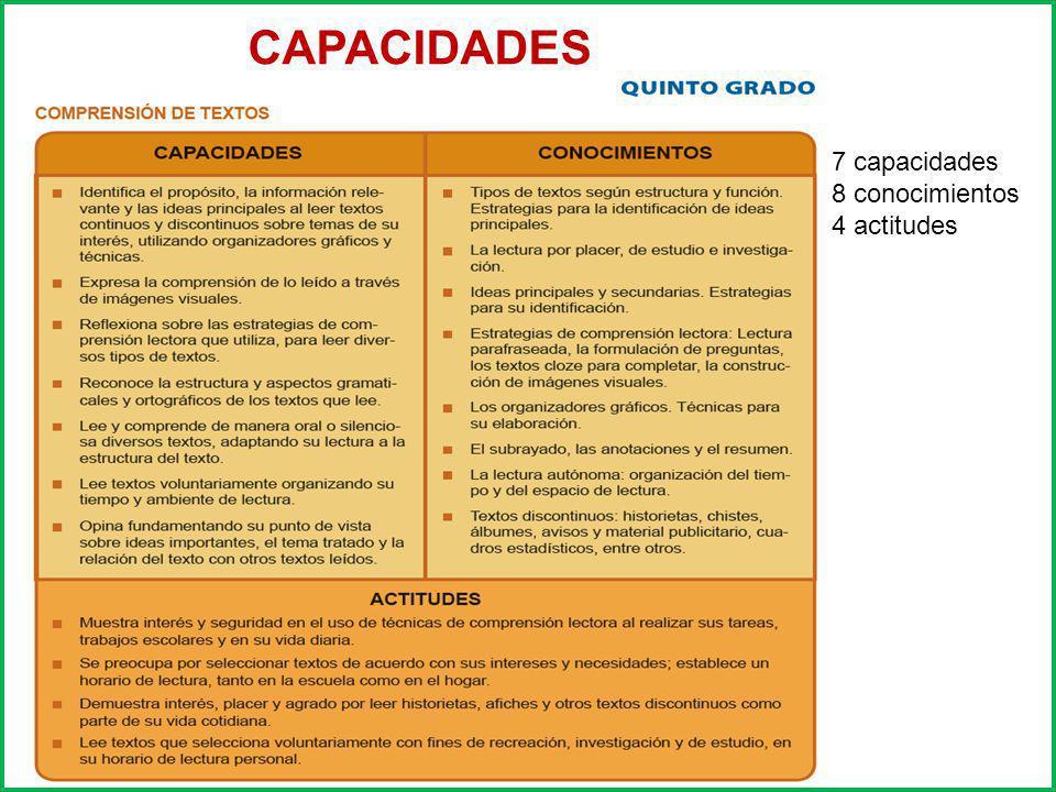 7 capacidades 8 conocimientos 4 actitudes CAPACIDADES