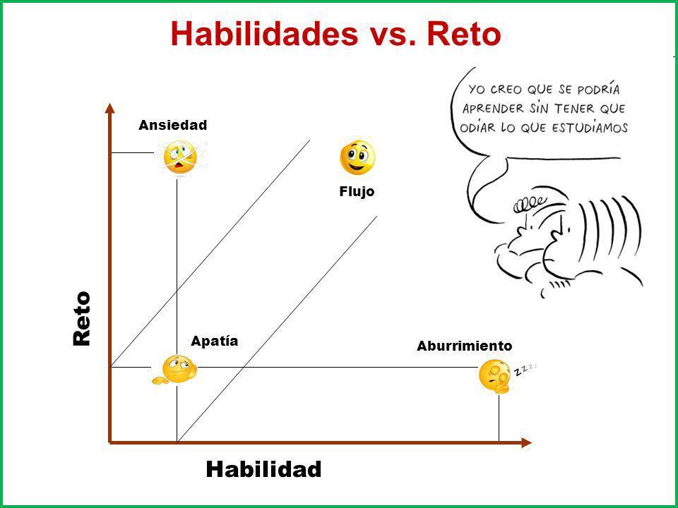 Habilidad Reto Ansiedad Aburrimiento Apatía Flujo Habilidades vs. Reto