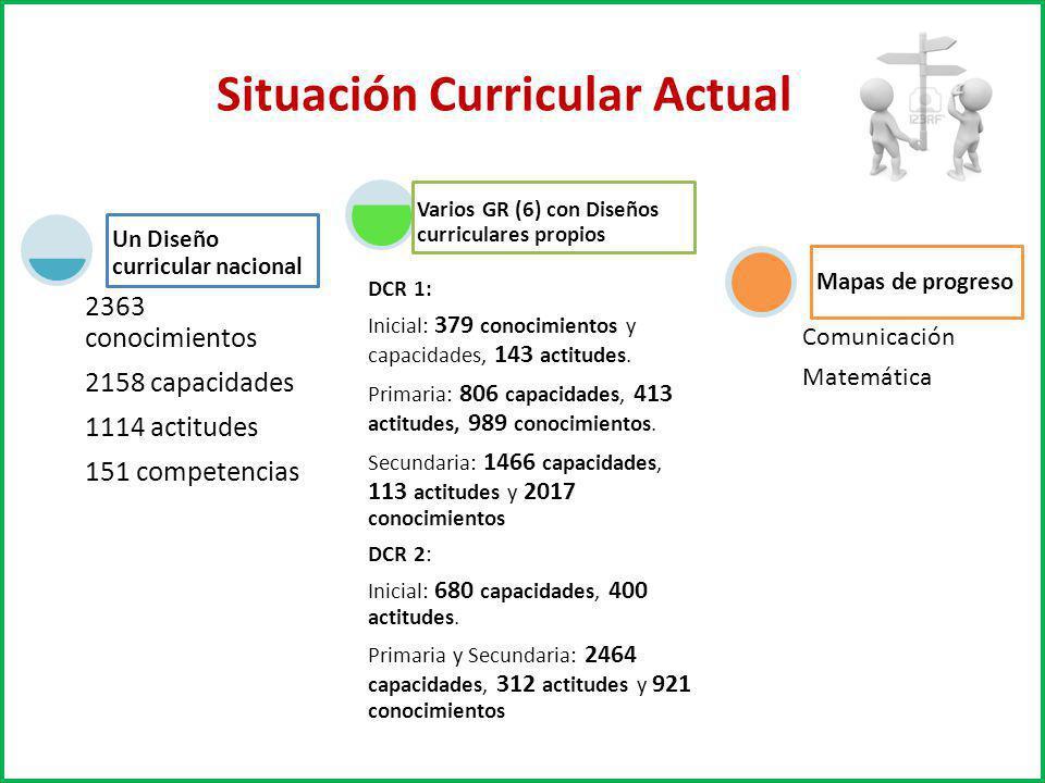 Situación Curricular Actual 2363 conocimientos 2158 capacidades 1114 actitudes 151 competencias Un Diseño curricular nacional DCR 1: Inicial: 379 cono