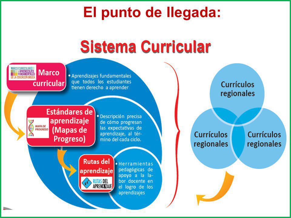 Cada uno de los instrumentos curriculares debe abordar el aprendizaje a partir de diferentes funciones.