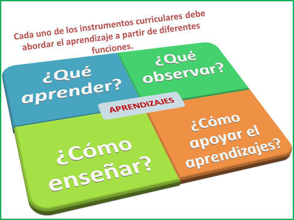 MAPAS DE PROGRESO Describen la secuencia típica en que progresan los aprendizajes fundamentales.