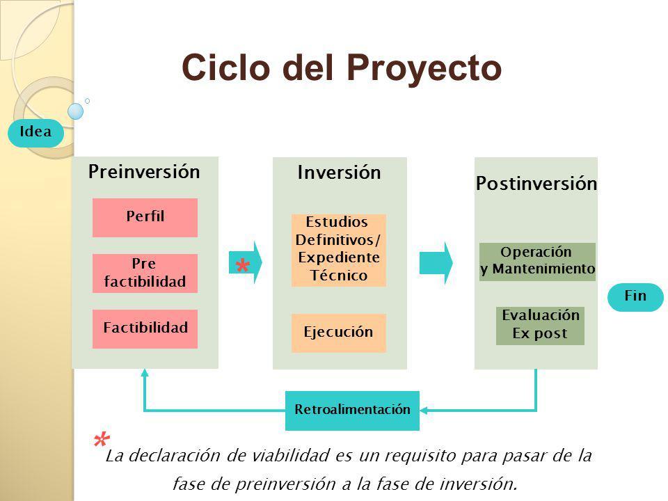 Retroalimentación Fin Postinversión Operación y Mantenimiento Inversión Estudios Definitivos/ Expediente Técnico Ejecución Preinversión Perfil Pre factibilidad Factibilidad Idea * * La declaración de viabilidad es un requisito para pasar de la fase de preinversión a la fase de inversión.