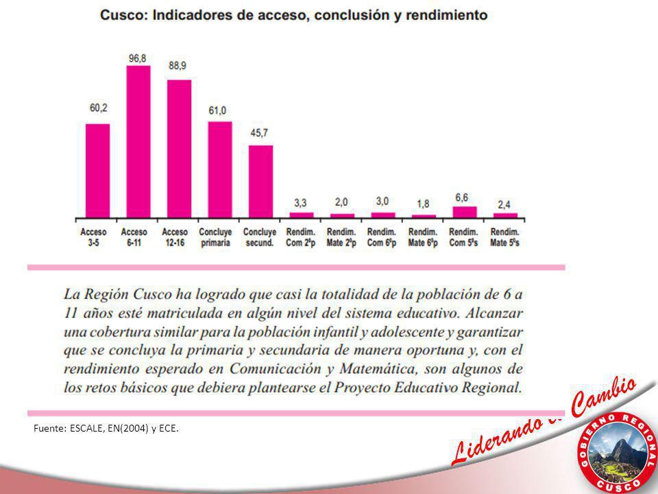 Liderando el Cambio Fuente: ESCALE, EN(2004) y ECE.