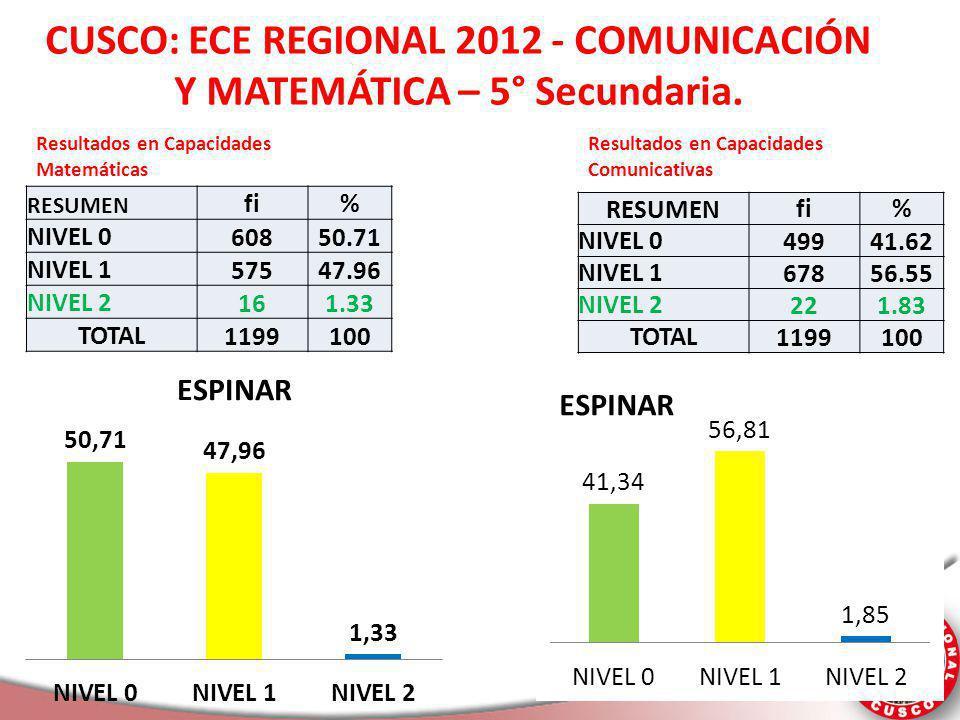 Liderando el Cambio CUSCO: ECE REGIONAL 2012 - COMUNICACIÓN Y MATEMÁTICA – 5° Secundaria. RESUMEN fi% NIVEL 0 60850.71 NIVEL 1 57547.96 NIVEL 2 161.33