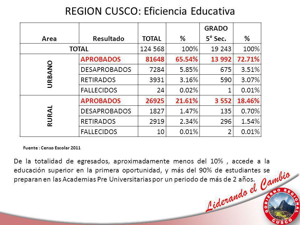 Liderando el Cambio REGION CUSCO: Eficiencia Educativa AreaResultadoTOTAL% GRADO 5° Sec.% TOTAL 124 568100%19 243100% URBANO APROBADOS8164865.54%13 99