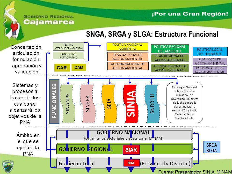 SNGA, SRGA y SLGA: Estructura Funcional Fuente: Presentación SINIA, MINAM POLÍTICA NACIONAL AMBIENTAL Concertación, articulación, formulación, aprobac
