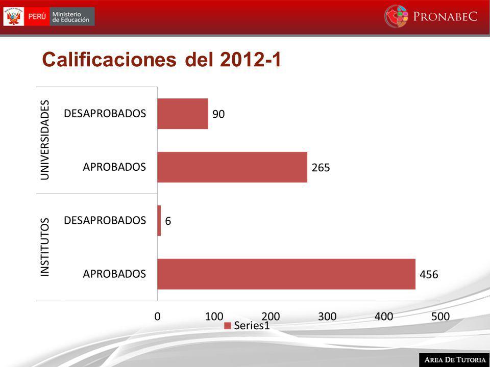 Calificaciones del 2012-1