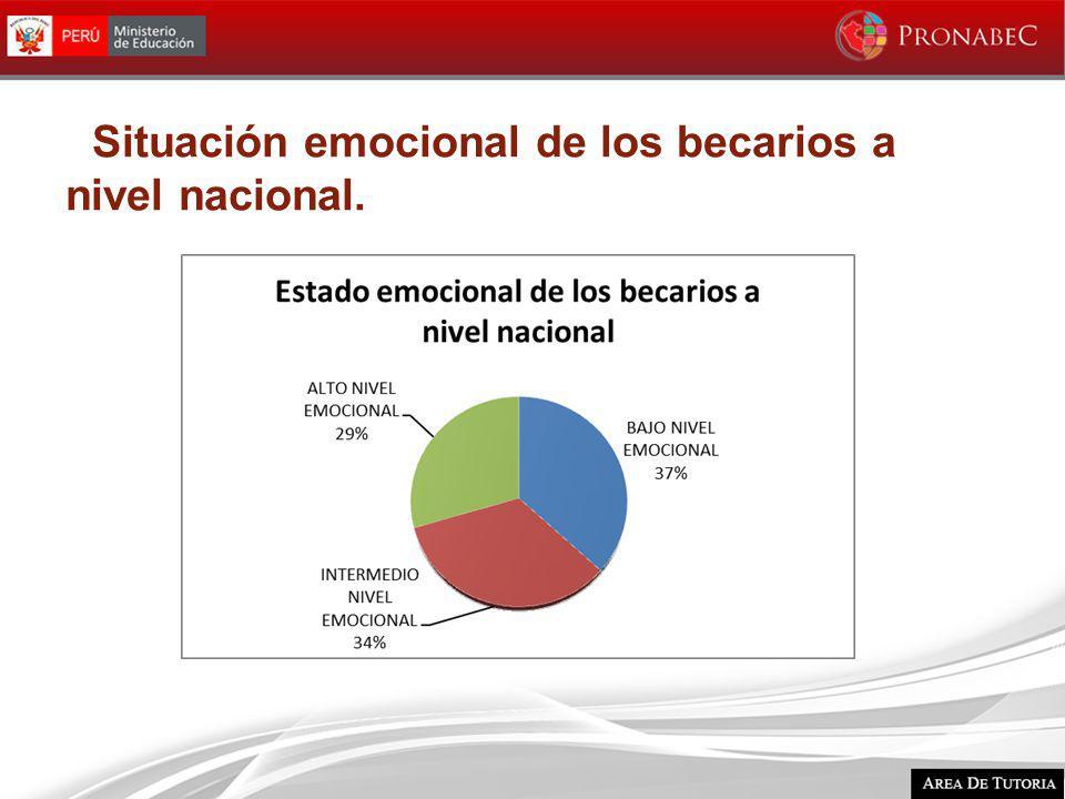 Situación emocional de los becarios a nivel nacional.