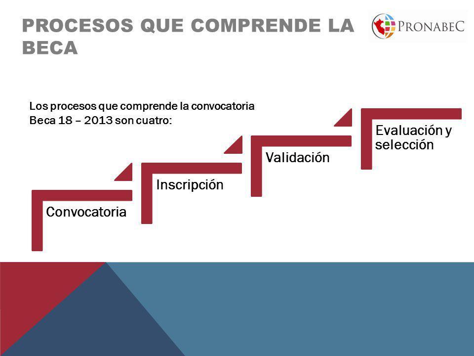 PROCESOS QUE COMPRENDE LA BECA Convocatoria Inscripción Validación Evaluación y selección Los procesos que comprende la convocatoria Beca 18 – 2013 so