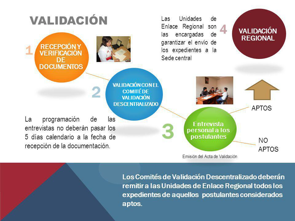 VALIDACIÓN 1 RECEPCIÓN Y VERIFICACIÓN DE DOCUMENTOS 2 VALIDACIÓN CON EL COMITÉ DE VALIDACIÓN DESCENTRALIZADO 3 Entrevista personal a los postulantes A
