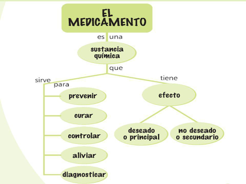 PREVIENE (Evita enfermedades) CURA (Eliminan microorganismos) CONTROLA (mantiene estado normal) ALIVIA (calma molestias) DIAGNOSTICA (explora organismo buscando alteración)
