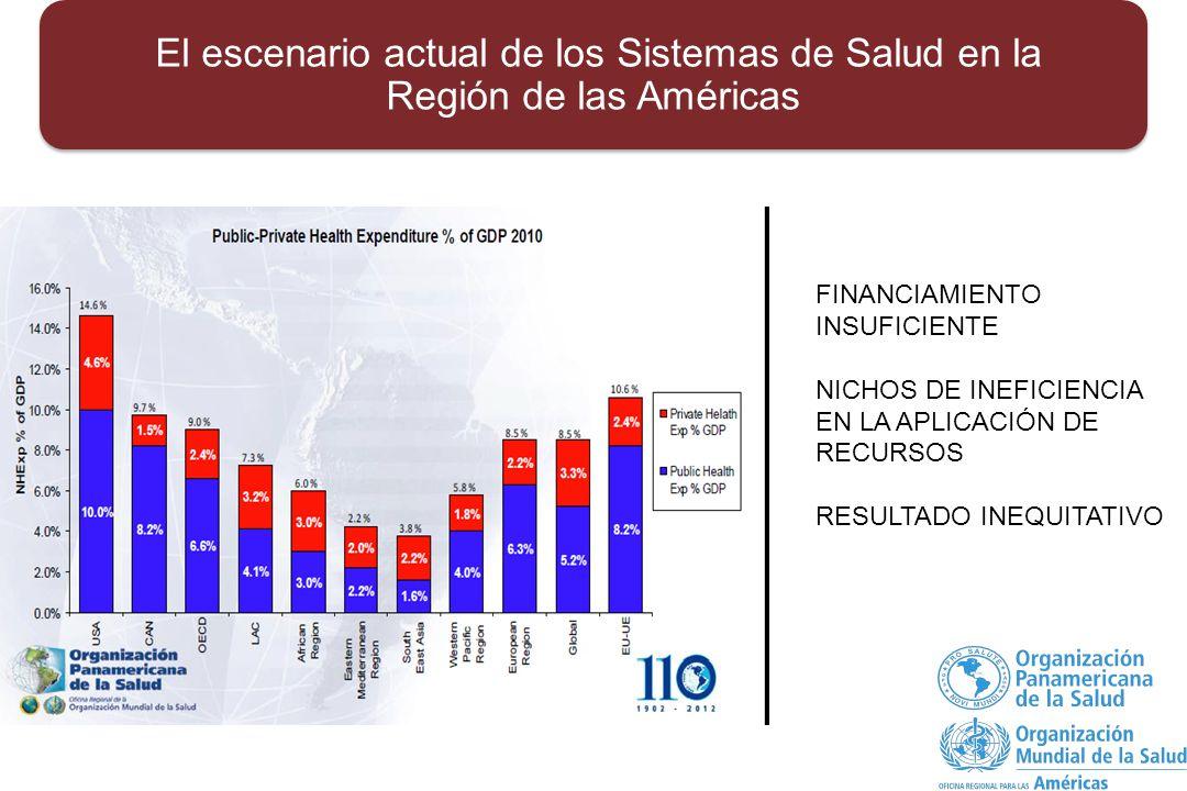 El escenario actual de los Sistemas de Salud en la Región de las Américas FINANCIAMIENTO INSUFICIENTE NICHOS DE INEFICIENCIA EN LA APLICACIÓN DE RECURSOS RESULTADO INEQUITATIVO