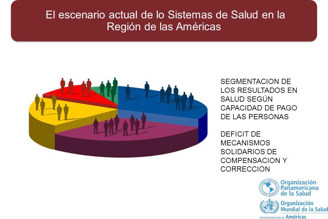 El escenario actual de lo Sistemas de Salud en la Región de las Américas SEGMENTACION DE LOS RESULTADOS EN SALUD SEGÚN CAPACIDAD DE PAGO DE LAS PERSONAS DEFICIT DE MECANISMOS SOLIDARIOS DE COMPENSACION Y CORRECCION