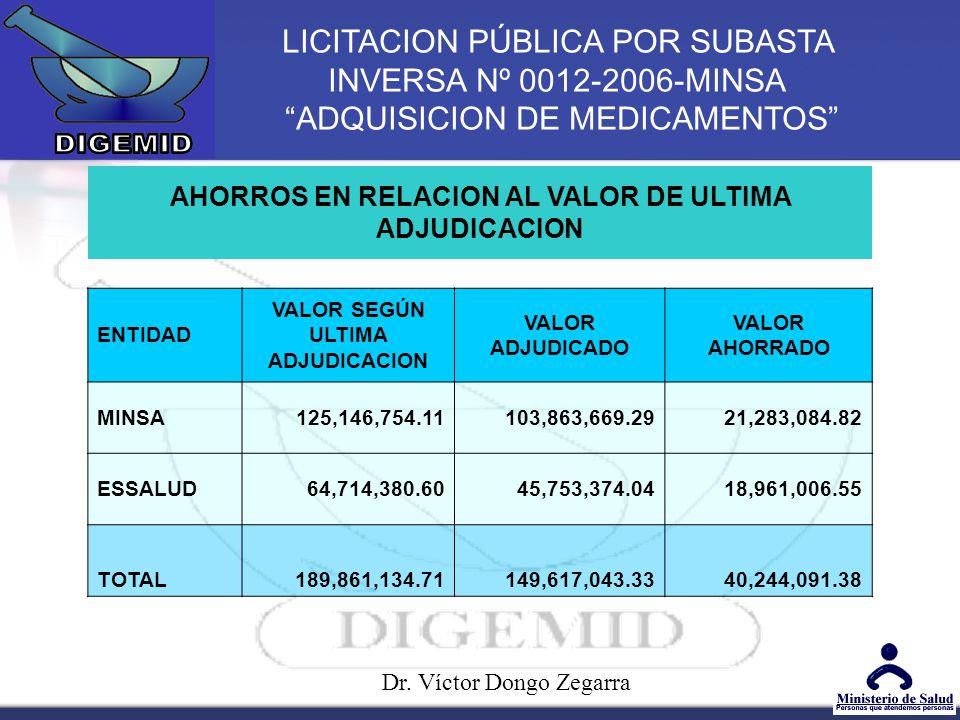 LICITACION PÚBLICA POR SUBASTA INVERSA Nº 0012-2006-MINSA ADQUISICION DE MEDICAMENTOS AHORROS EN RELACION AL VALOR DE ULTIMA ADJUDICACION ENTIDAD VALOR SEGÚN ULTIMA ADJUDICACION VALOR ADJUDICADO VALOR AHORRADO MINSA125,146,754.11103,863,669.2921,283,084.82 ESSALUD64,714,380.6045,753,374.0418,961,006.55 TOTAL189,861,134.71149,617,043.3340,244,091.38 Dr.