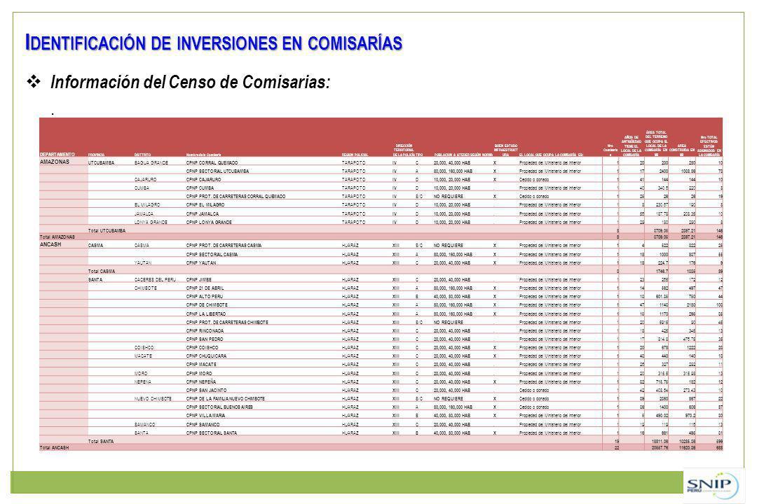 I DENTIFICACIÓN DE INVERSIONES EN COMISARÍAS Información del Censo de Comisarias:. DEPARTAMENTO PROVINCIADISTTRITONombre de la ComisariaREGION POLICIA