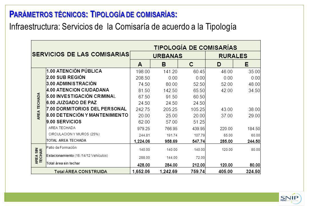 Infraestructura: Servicios de la Comisaría de acuerdo a la Tipología SERVICIOS DE LAS COMISARIAS TIPOLOGÍA DE COMISARÍAS URBANASRURALES ABCDE AREA TEC