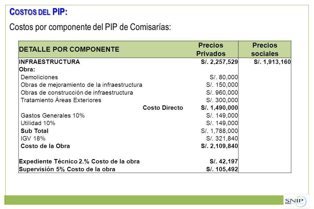 C OSTOS DEL PIP: Costos por componente del PIP de Comisarías: DETALLE POR COMPONENTE Precios Privados Precios sociales INFRAESTRUCTURAS/. 2,257,529S/.