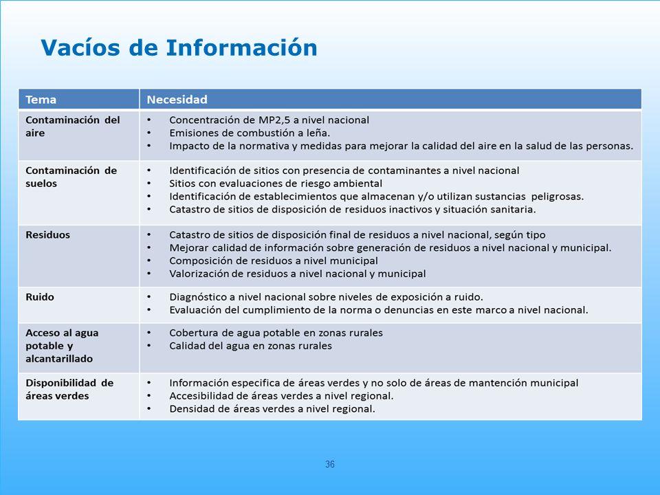 36 Vacíos de Información