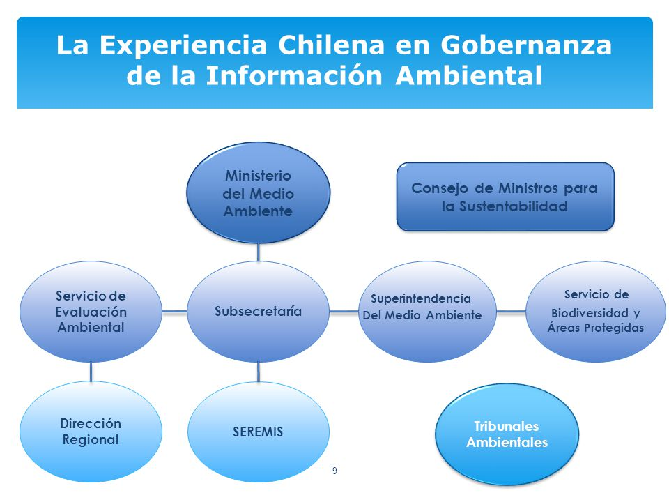 30 La Experiencia Chilena en Gobernanza de la Información Ambiental Metodología Modelo Presión - Estado - Respuesta