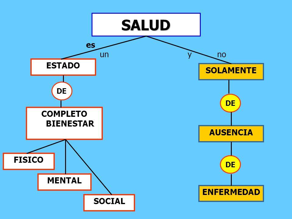SALUD ESTADO COMPLETO BIENESTAR FISICO MENTAL SOCIAL DE SOLAMENTE AUSENCIA ENFERMEDAD DE es unyno