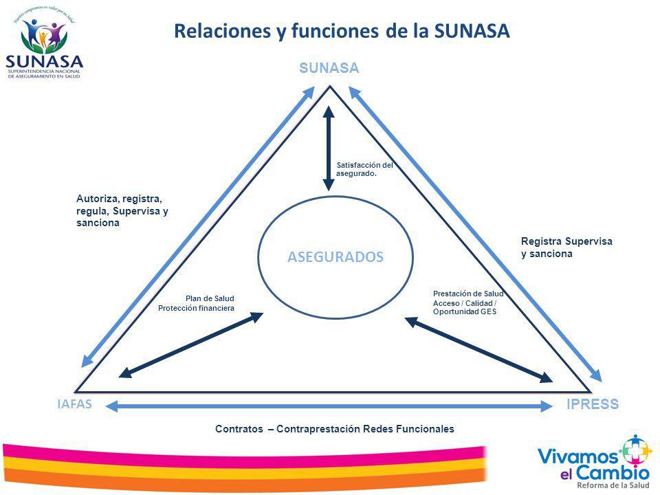 Relaciones y funciones de la SUNASA SUNASA IPRESS IAFAS Contratos – Contraprestación Redes Funcionales Plan de Salud Protección financiera Prestación
