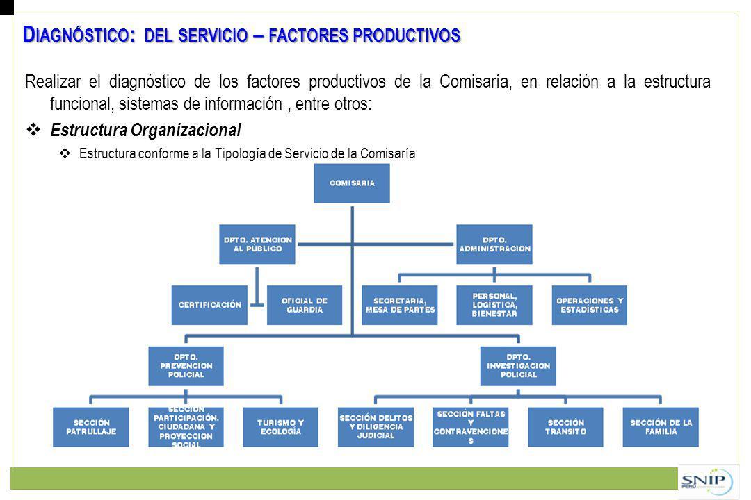 Realizar el diagnóstico de los factores productivos de la Comisaría, en relación a la estructura funcional, sistemas de información, entre otros: Estructura Organizacional Estructura conforme a la Tipología de Servicio de la Comisaría D IAGNÓSTICO : DEL SERVICIO – FACTORES PRODUCTIVOS