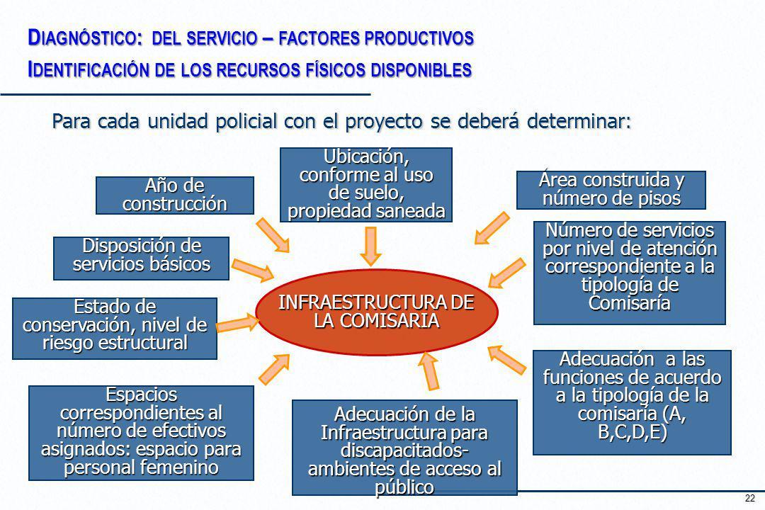 22 Para cada unidad policial con el proyecto se deberá determinar: INFRAESTRUCTURA DE LA COMISARIA Ubicación, conforme al uso de suelo, propiedad sane