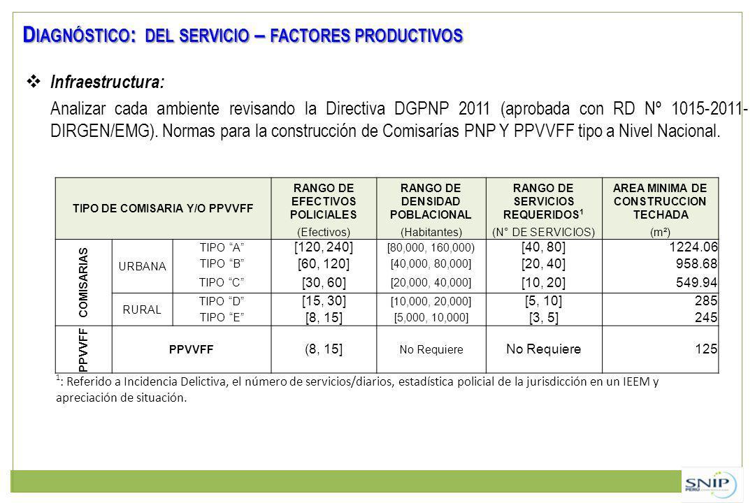 Infraestructura: Analizar cada ambiente revisando la Directiva DGPNP 2011 (aprobada con RD Nº 1015-2011- DIRGEN/EMG). Normas para la construcción de C